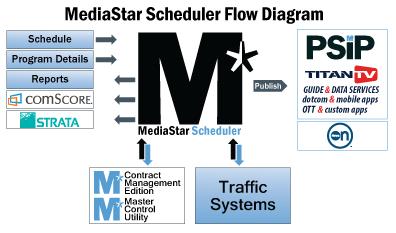 MediaStar Scheduling Flow Chart